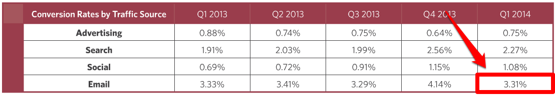 Ecommerce Quarterly Q1 2014 Conversion Rates by Traffic Sources