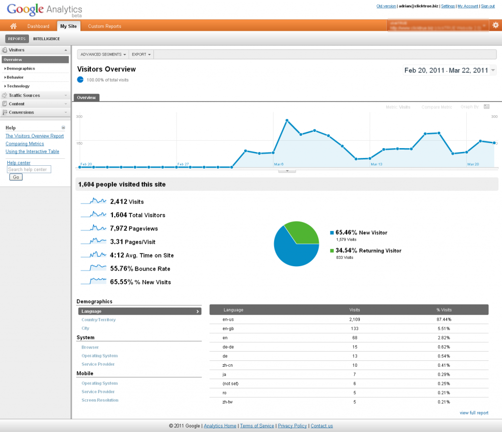My Site Tab - Google Analytics Version 5