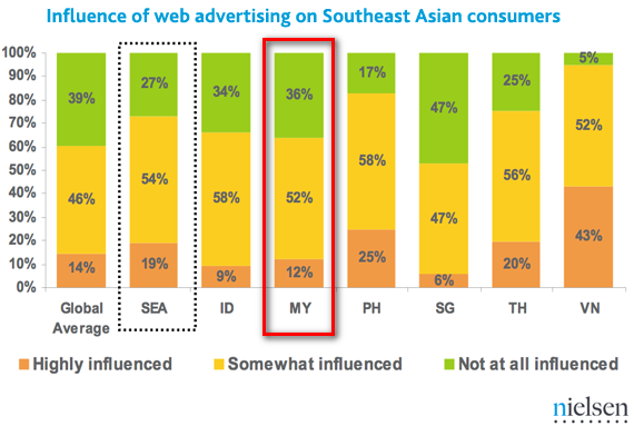 the influence of online advertisement To empirically prove that there are gender differences in the way online consumers react to online marketing communication attempts, the present study builds on a previously tested and validated empirical model showing the influence of online marketing communication on behavioral intentions by continuing in a sem approach.
